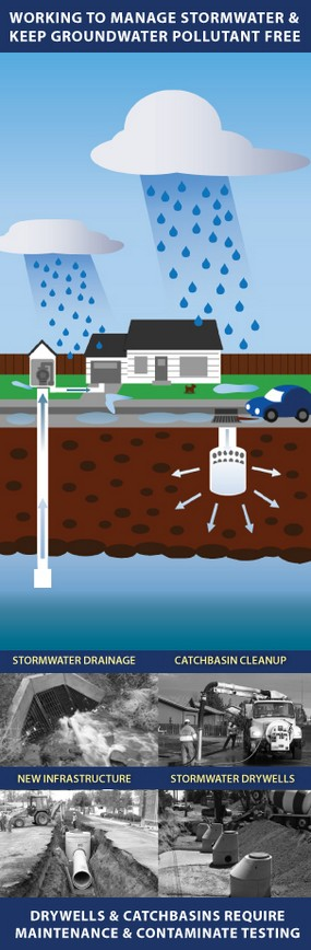 Stormwater and Groundwater info graphic